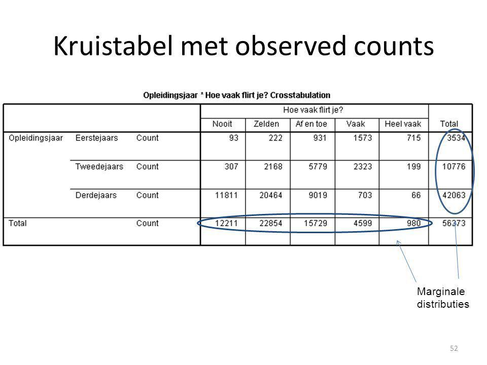 Kruistabel met observed counts