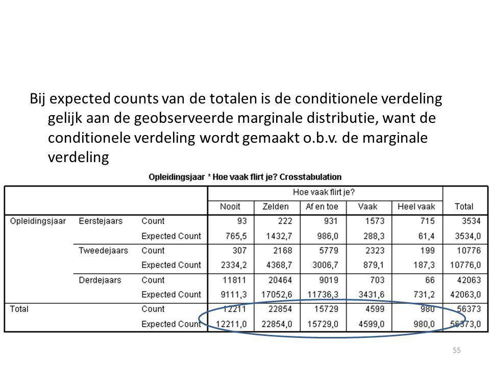Bij expected counts van de totalen is de conditionele verdeling gelijk aan de geobserveerde marginale distributie, want de conditionele verdeling wordt gemaakt o.b.v.