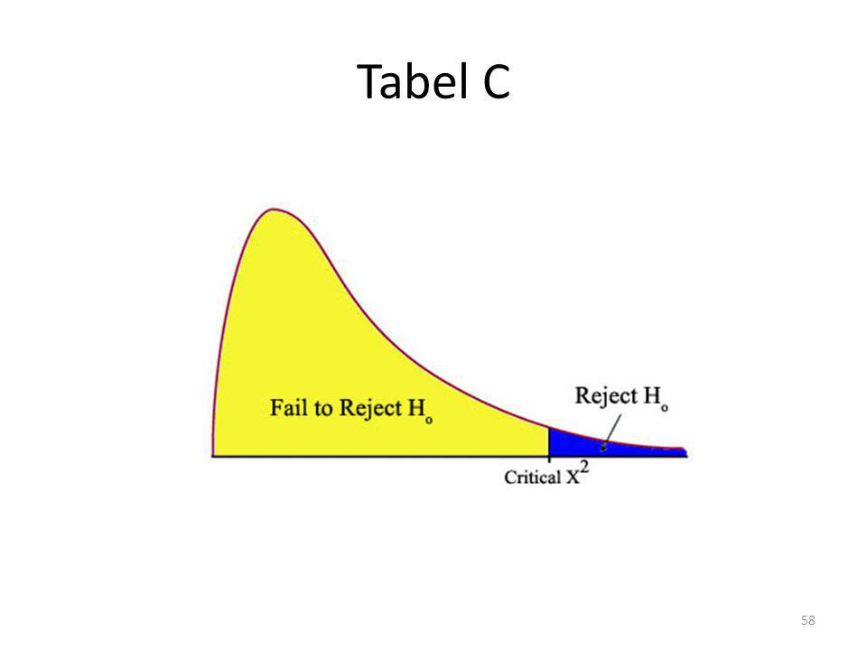 Tabel C