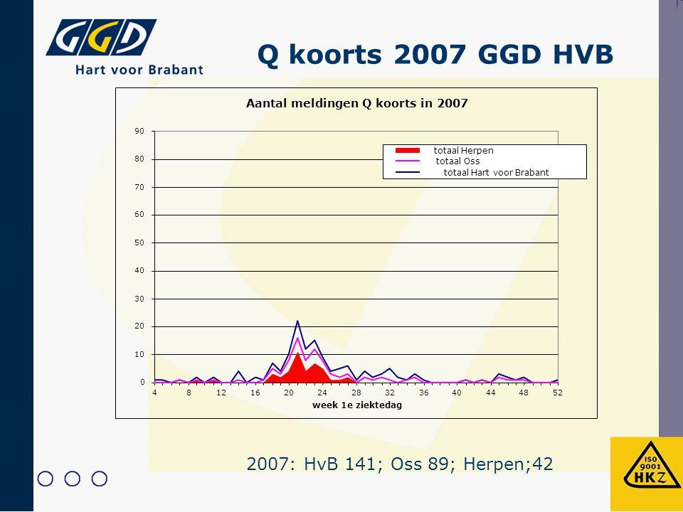 Aantal meldingen Q koorts in 2007