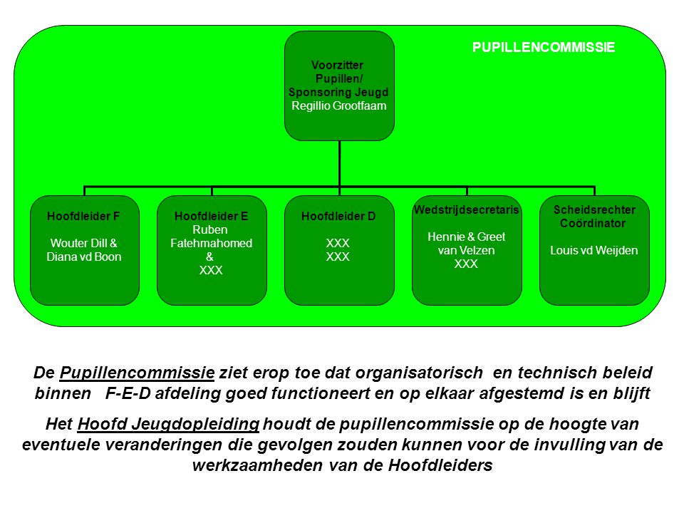 Voorzitter Pupillen/ Sponsoring Jeugd. Regillio Grootfaam. Hoofdleider F. Wouter Dill & Diana vd Boon.