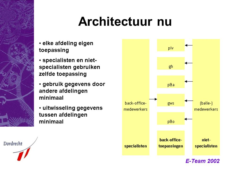 Architectuur nu elke afdeling eigen toepassing