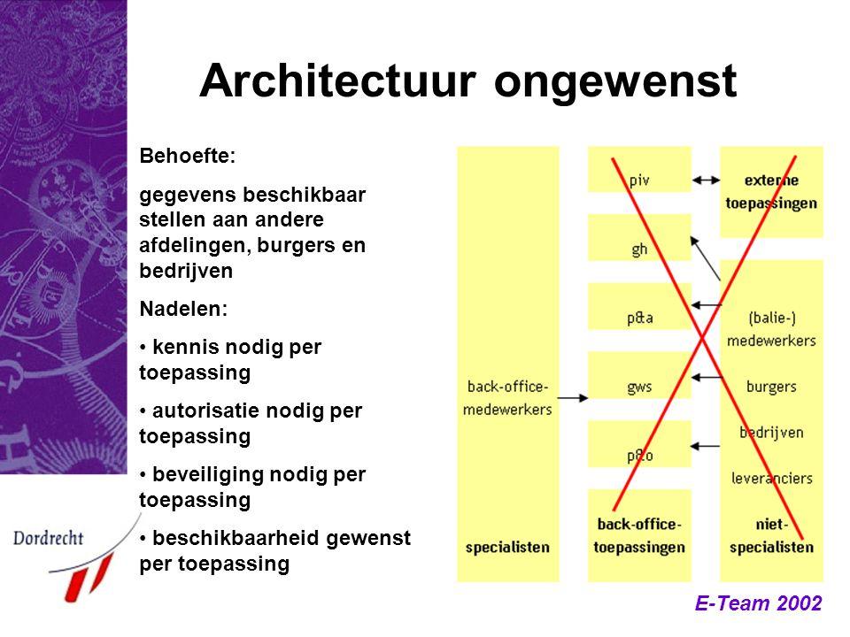 Architectuur ongewenst