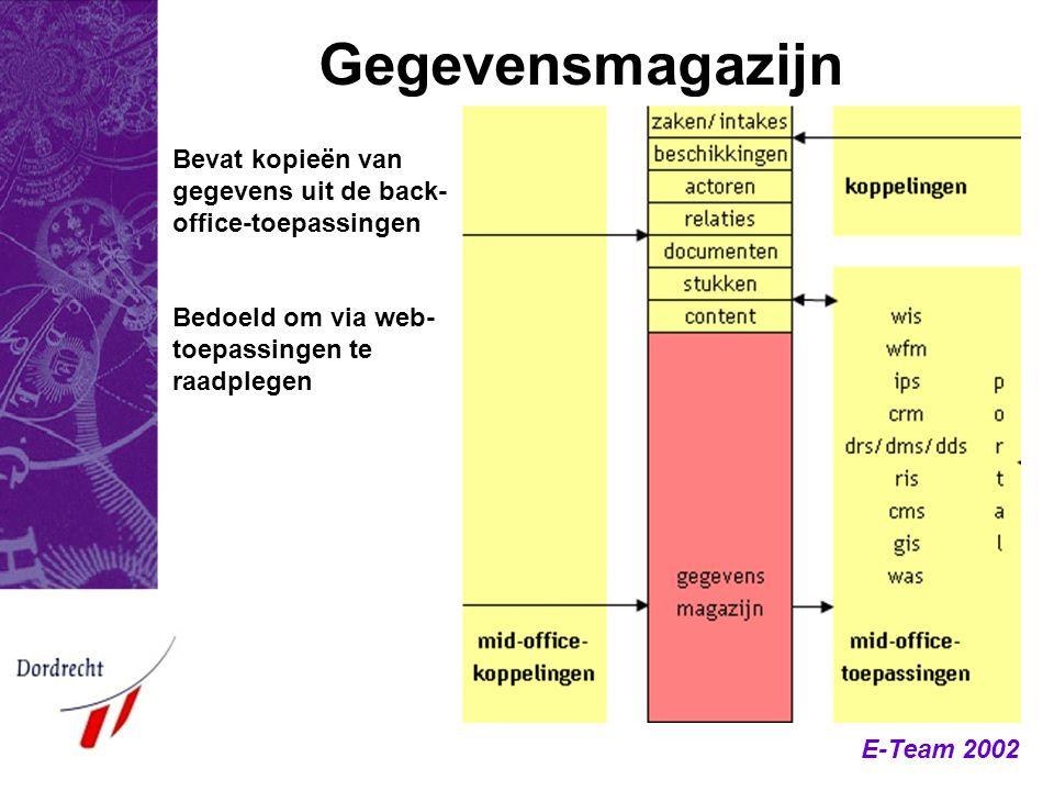 Gegevensmagazijn Bevat kopieën van gegevens uit de back-office-toepassingen.