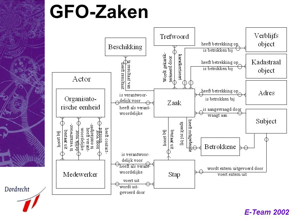 GFO-Zaken