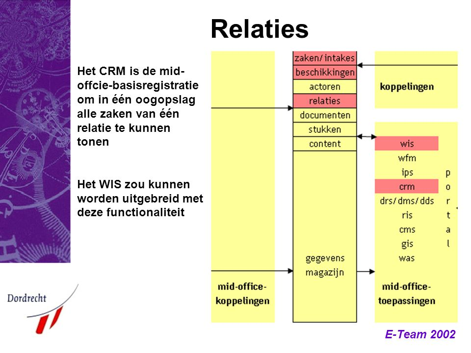 Relaties Het CRM is de mid-offcie-basisregistratie om in één oogopslag alle zaken van één relatie te kunnen tonen.