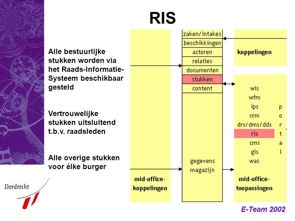 RIS Alle bestuurlijke stukken worden via het Raads-Informatie-Systeem beschikbaar gesteld. Vertrouwelijke stukken uitsluitend t.b.v. raadsleden.