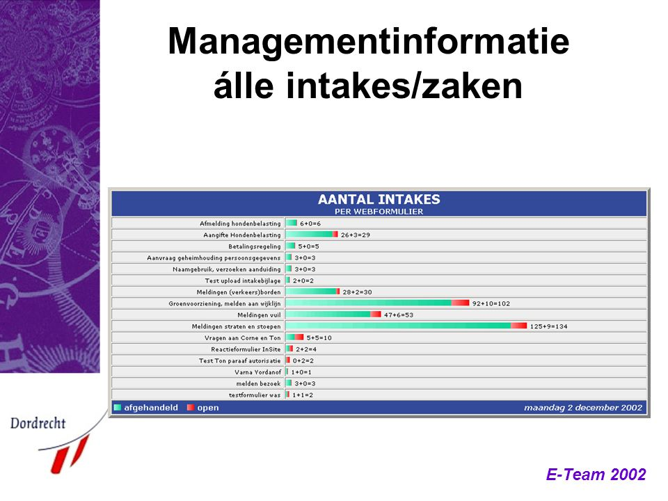 Managementinformatie álle intakes/zaken