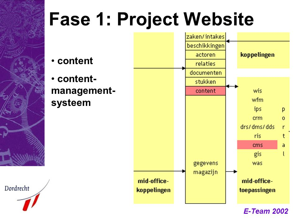 Fase 1: Project Website content content-management-systeem