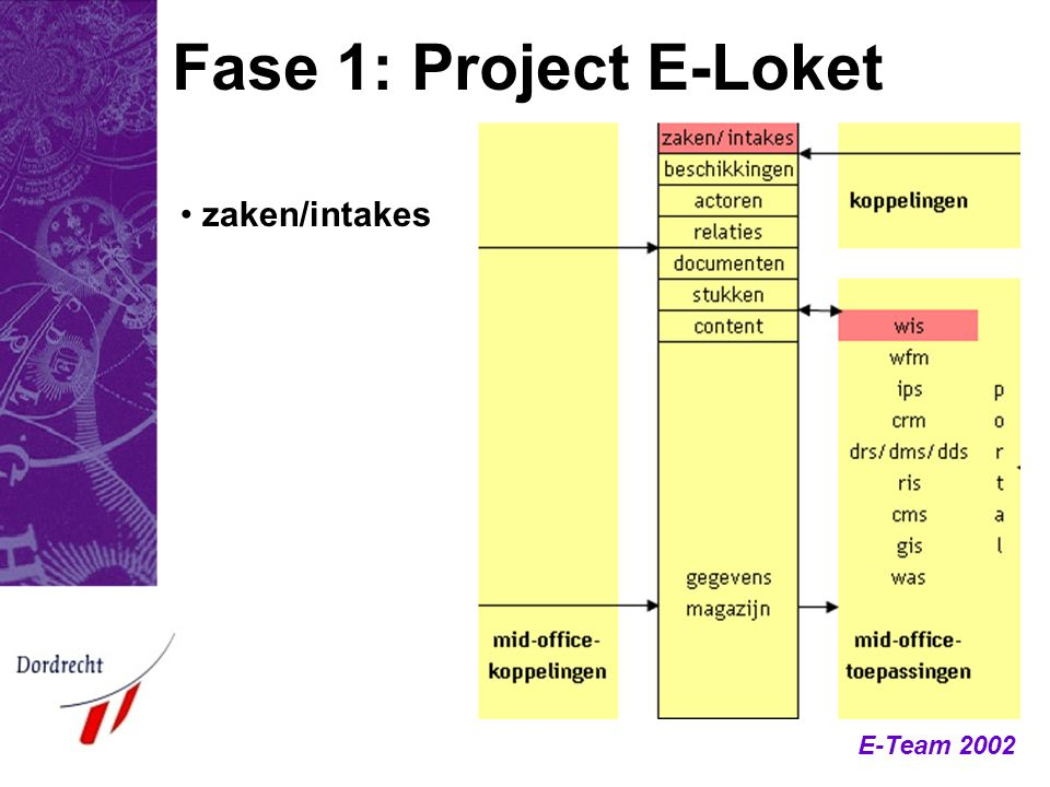 Fase 1: Project E-Loket zaken/intakes
