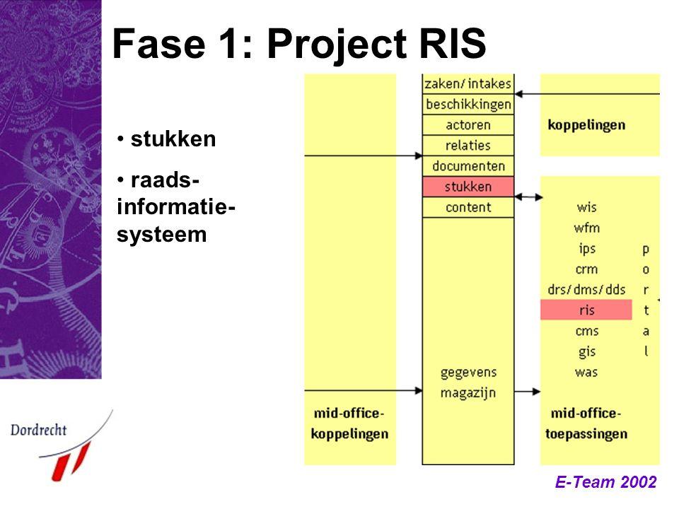 Fase 1: Project RIS stukken raads-informatie-systeem