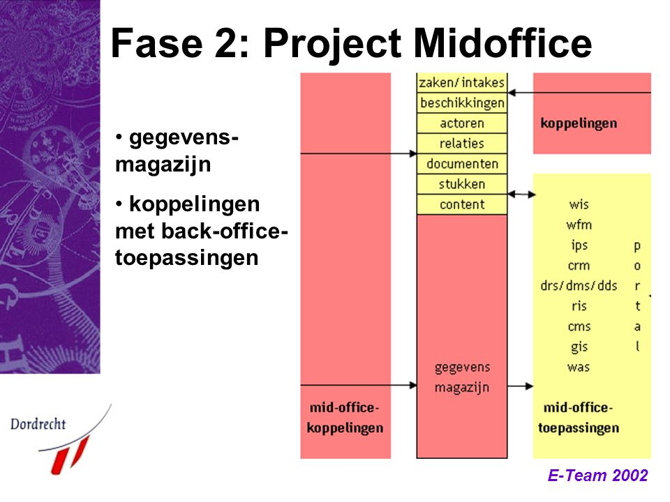 Fase 2: Project Midoffice