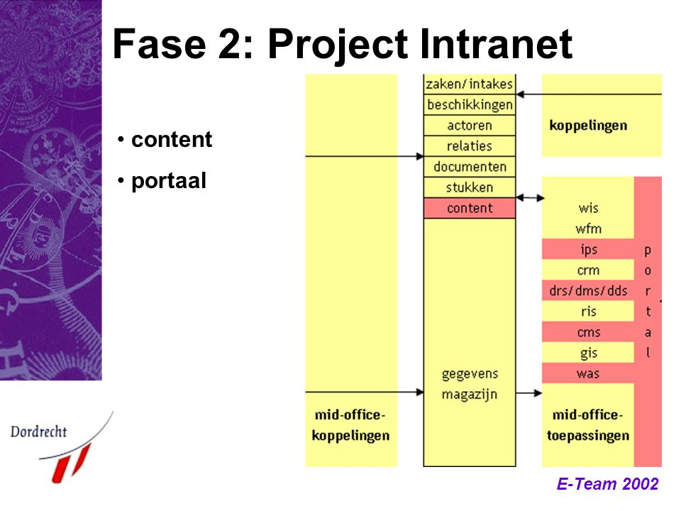 Fase 2: Project Intranet