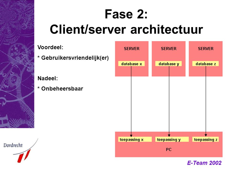 Fase 2: Client/server architectuur