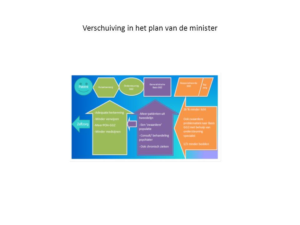 Verschuiving in het plan van de minister