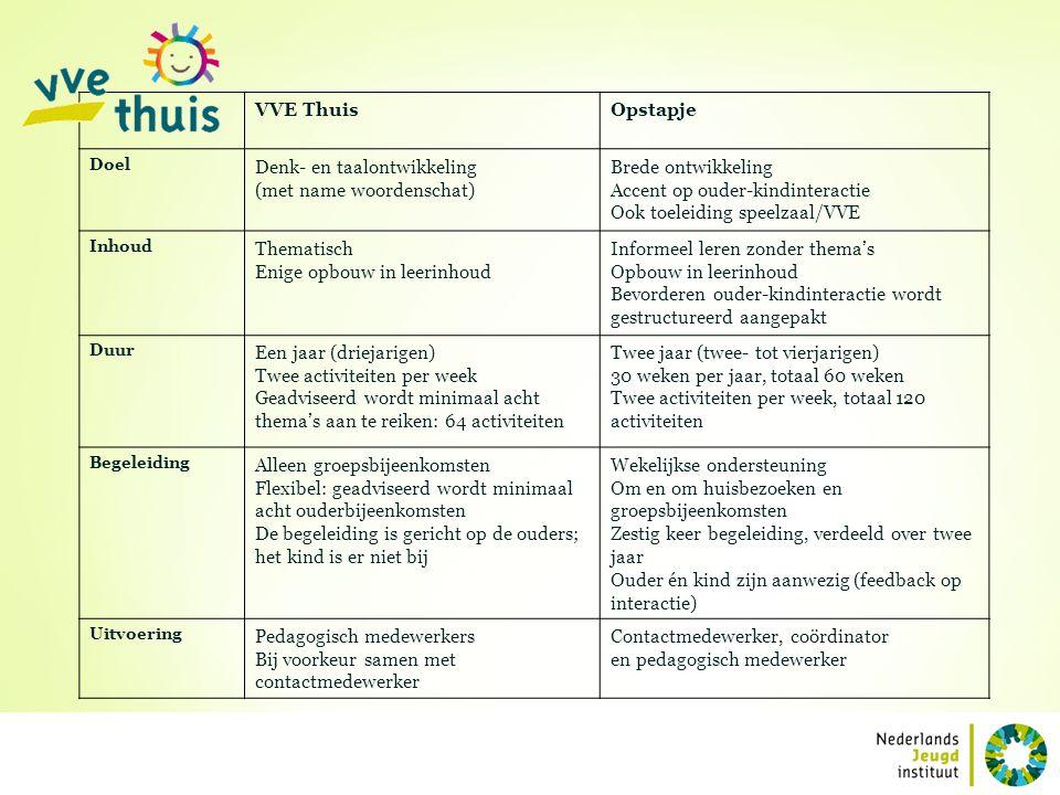 Denk- en taalontwikkeling (met name woordenschat) Brede ontwikkeling