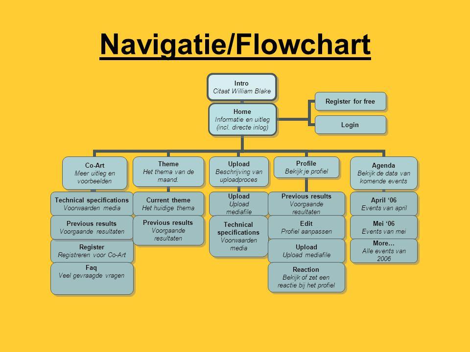 Navigatie/Flowchart