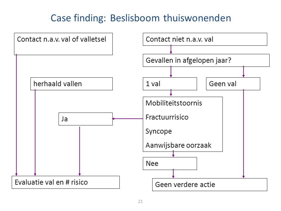 Case finding: Beslisboom thuiswonenden
