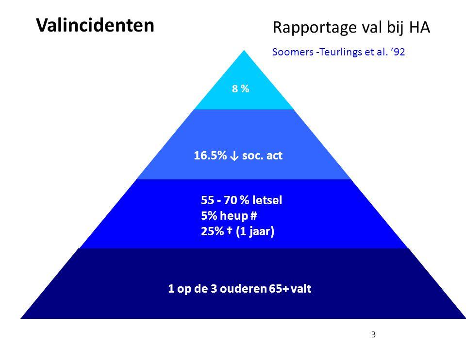 Valincidenten Rapportage val bij HA 16.5% ↓ soc. act 55 - 70 % letsel