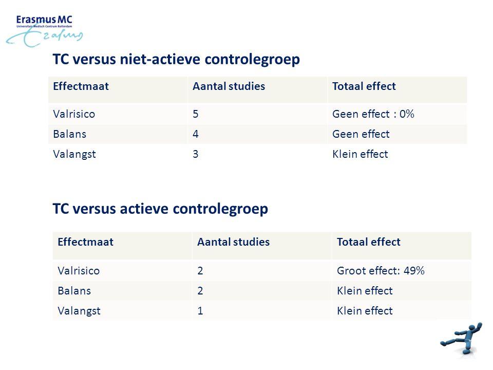 TC versus niet-actieve controlegroep