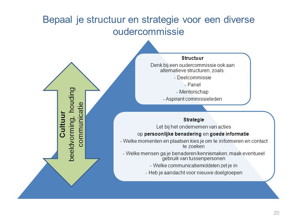 Bepaal je structuur en strategie voor een diverse oudercommissie