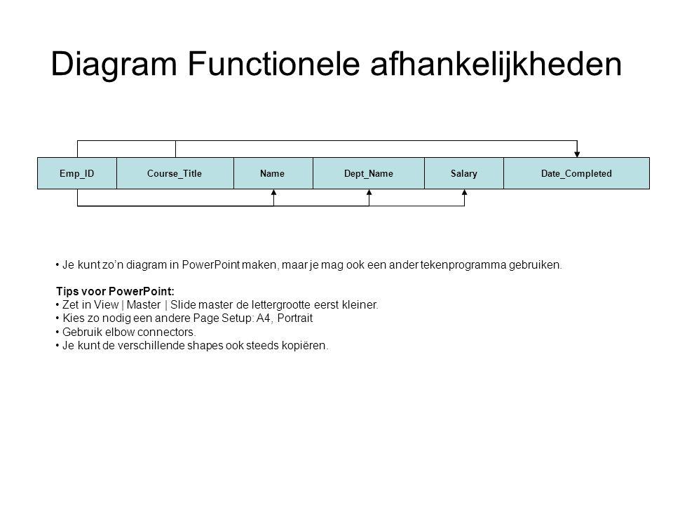 Diagram Functionele afhankelijkheden