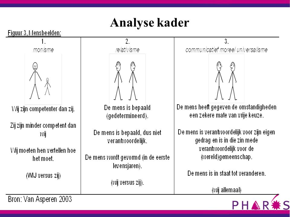 Analyse kader