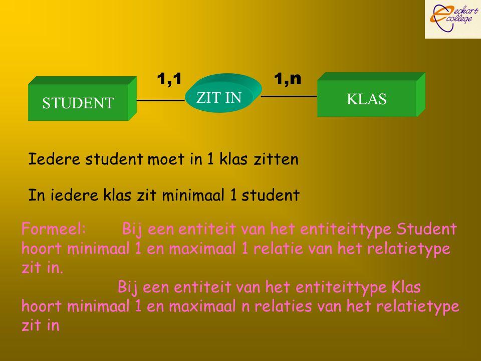 1,1 1,n. ZIT IN. KLAS. STUDENT. Iedere student moet in 1 klas zitten. In iedere klas zit minimaal 1 student.