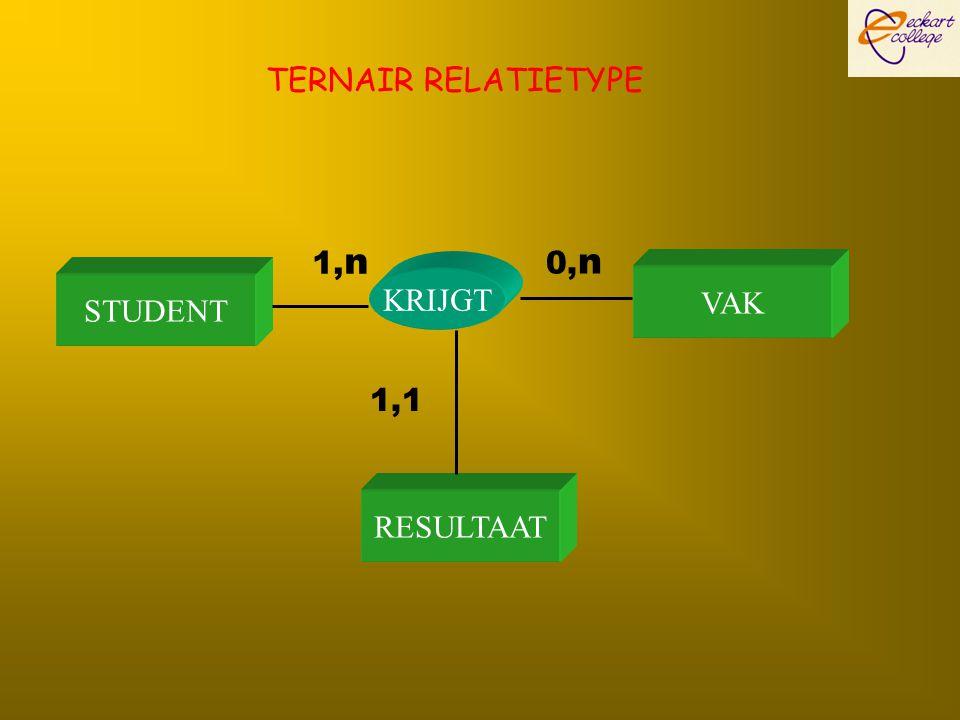 TERNAIR RELATIETYPE 1,n 0,n STUDENT KRIJGT VAK 1,1 RESULTAAT