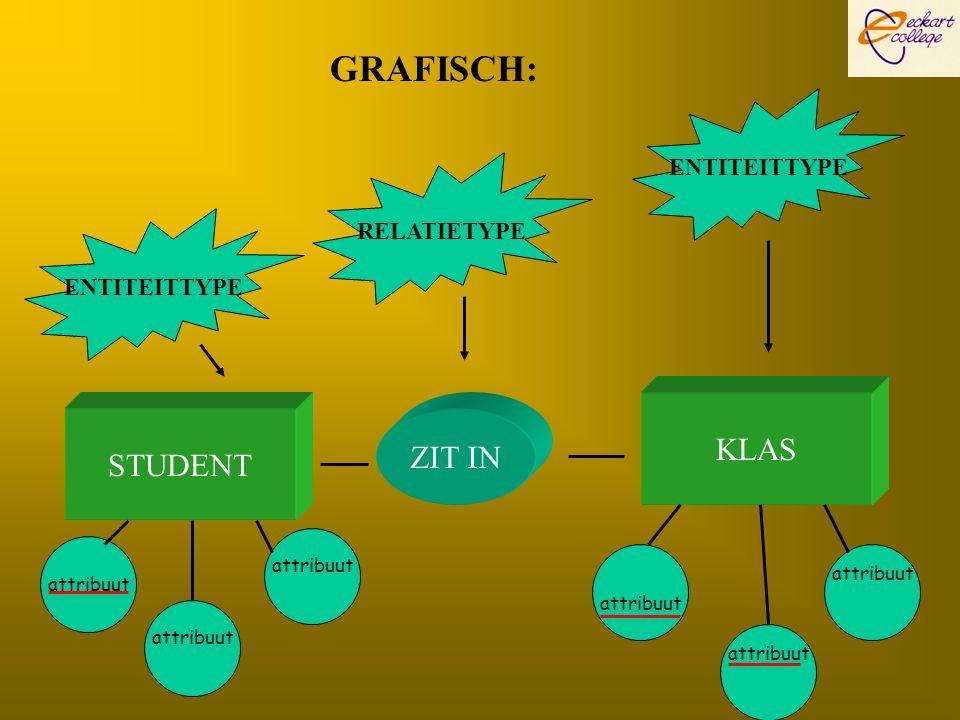 GRAFISCH: KLAS ZIT IN STUDENT ENTITEITTYPE RELATIETYPE ENTITEITTYPE