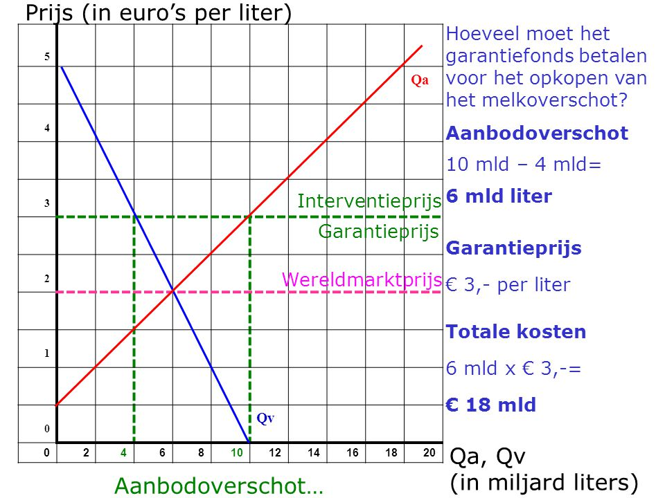 Prijs (in euro's per liter)