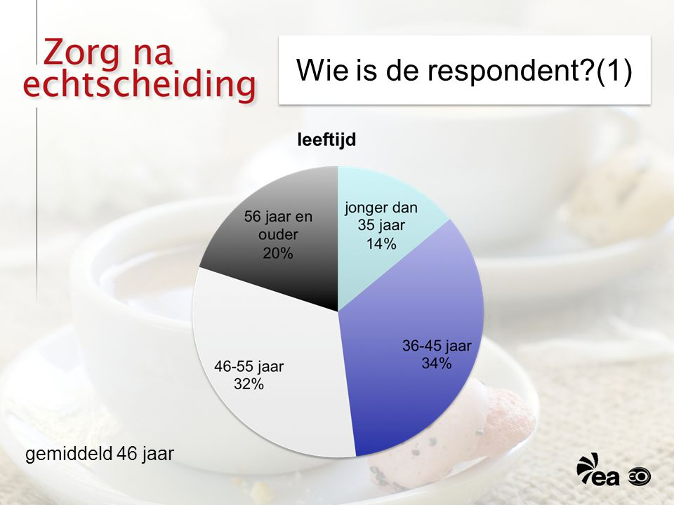 Wie is de respondent (1) gemiddeld 46 jaar