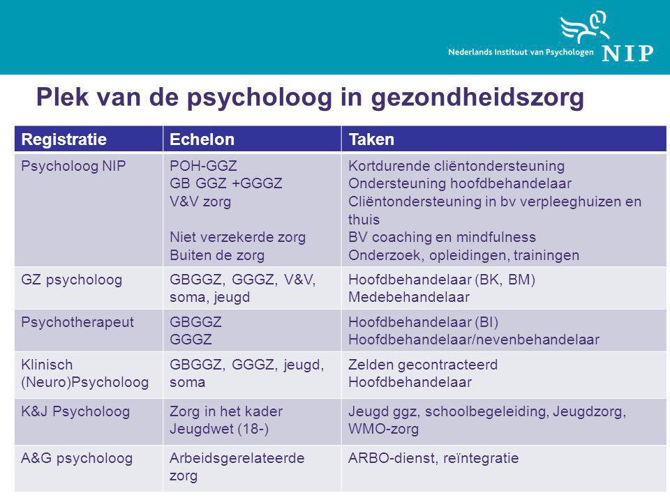 Plek van de psycholoog in gezondheidszorg