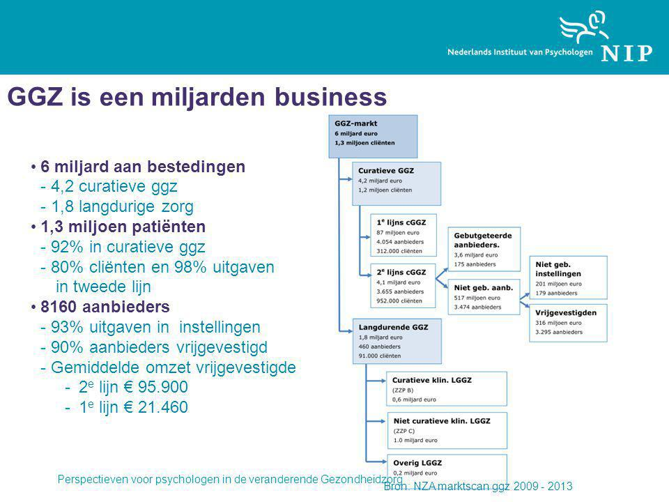 GGZ is een miljarden business