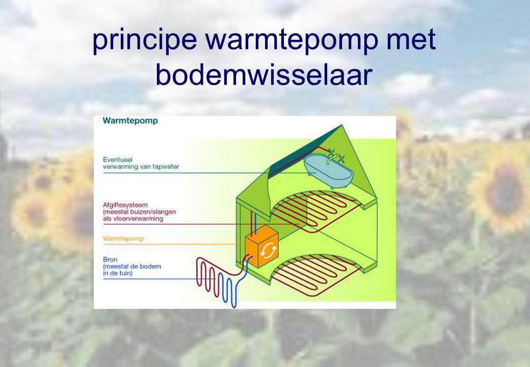 principe warmtepomp met bodemwisselaar