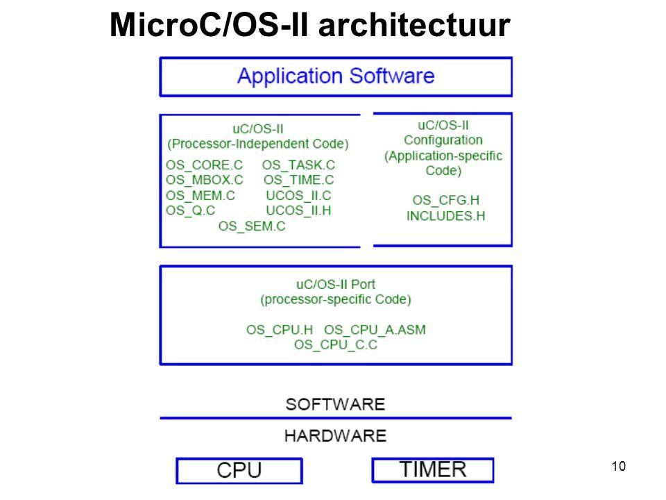 MicroC/OS-II architectuur