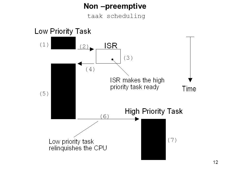 Non –preemptive taak scheduling