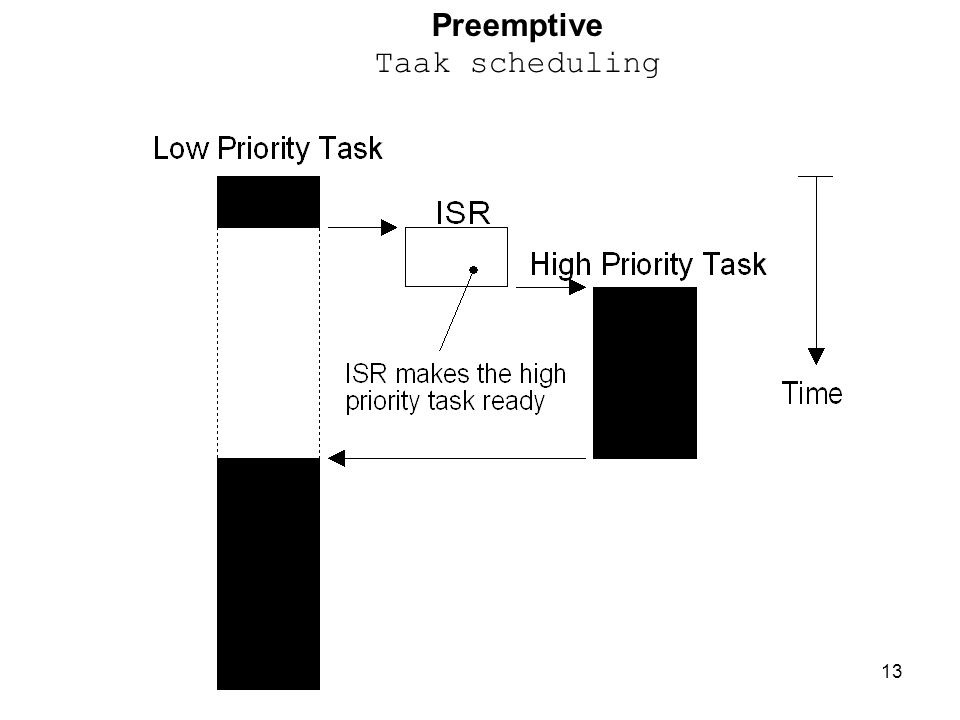 Preemptive Taak scheduling