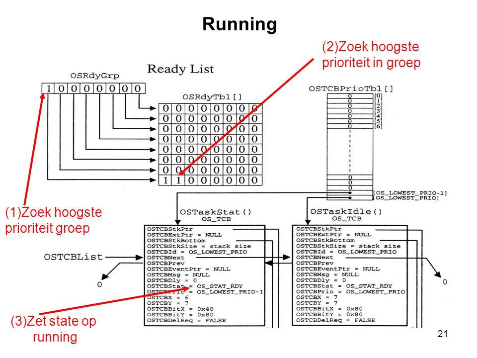 Running (2)Zoek hoogste prioriteit in groep (1)Zoek hoogste
