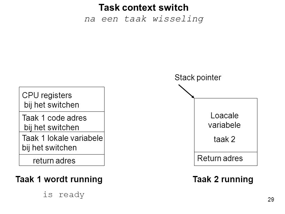 Task context switch na een taak wisseling
