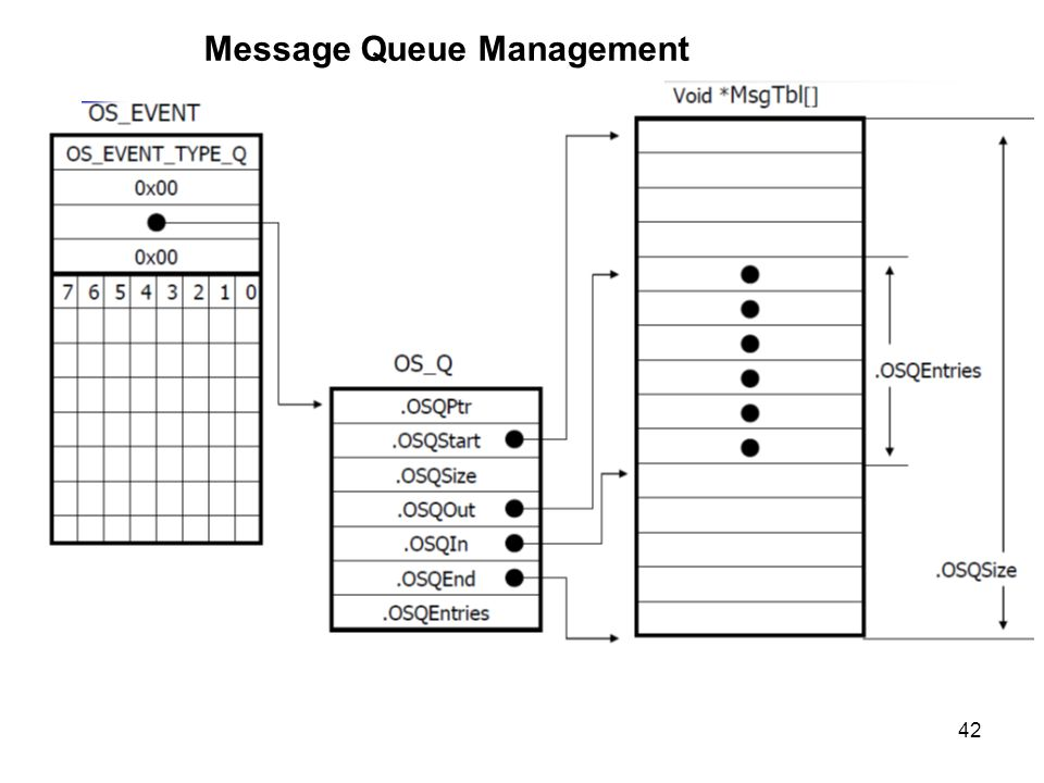 Message Queue Management