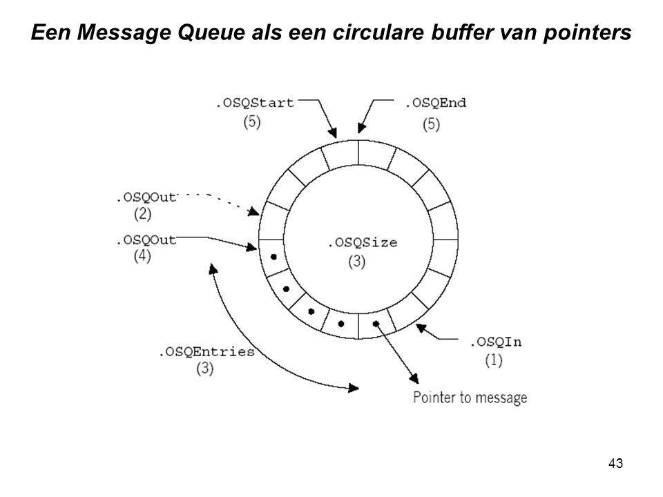 Een Message Queue als een circulare buffer van pointers