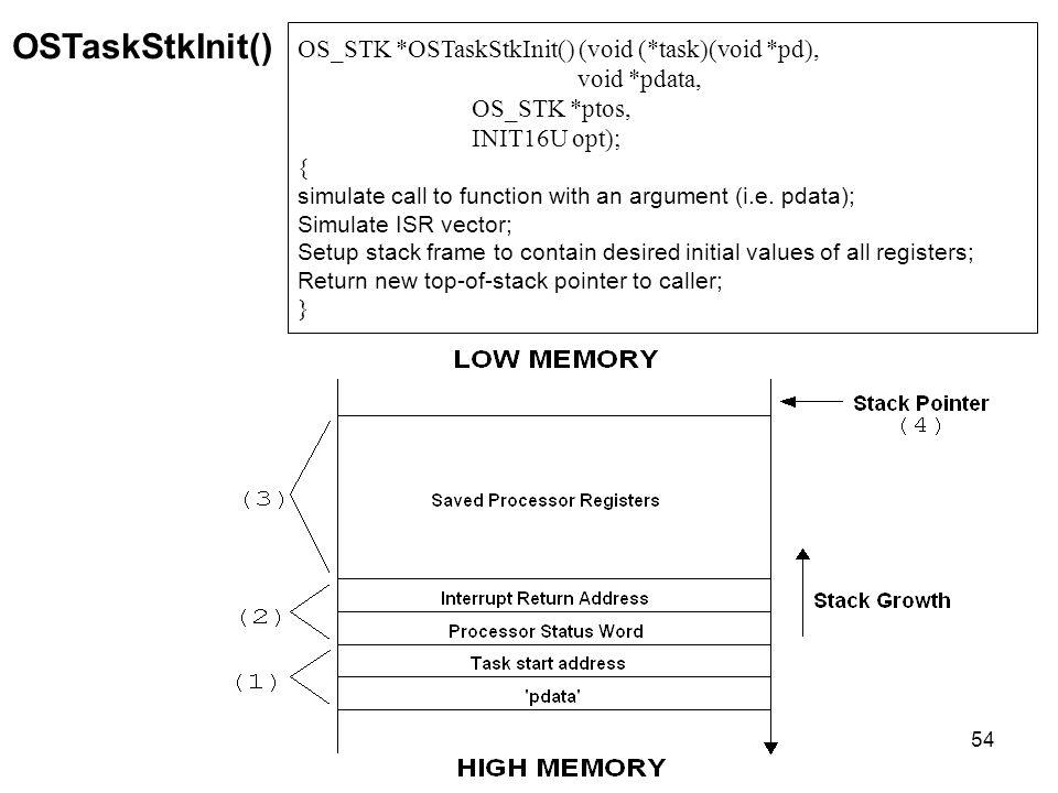 OSTaskStkInit() OS_STK *OSTaskStkInit() (void (*task)(void *pd),