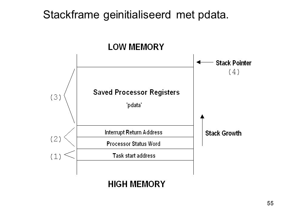 Stackframe geinitialiseerd met pdata.