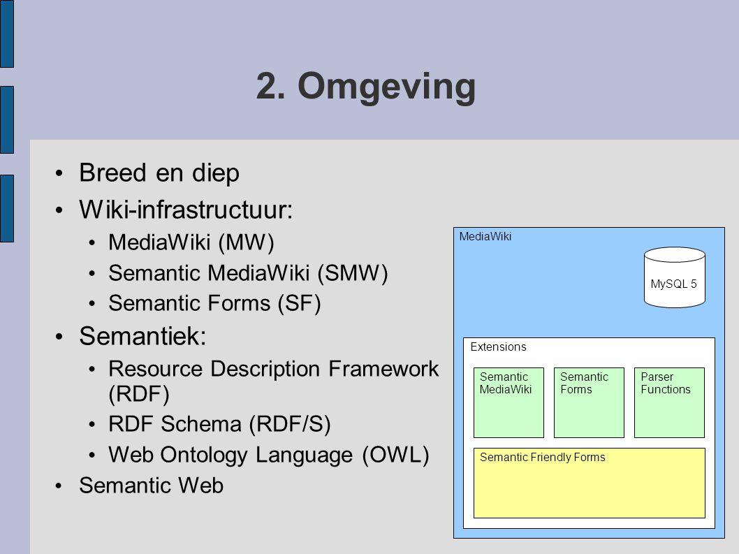 2. Omgeving Breed en diep Wiki-infrastructuur: Semantiek: