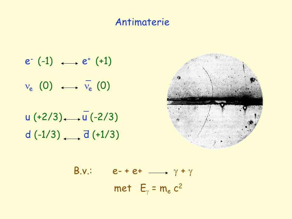 Antimaterie e- (-1) e+ (+1) e (0) e (0) _ u (+2/3) u (-2/3)