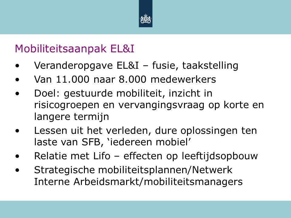 Mobiliteitsaanpak EL&I