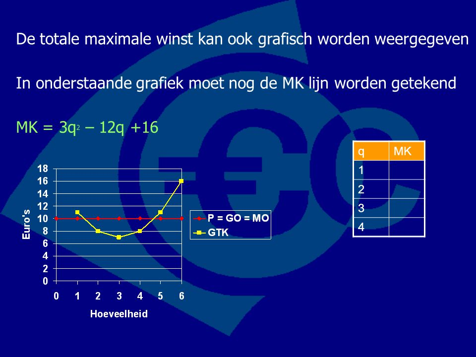 De totale maximale winst kan ook grafisch worden weergegeven
