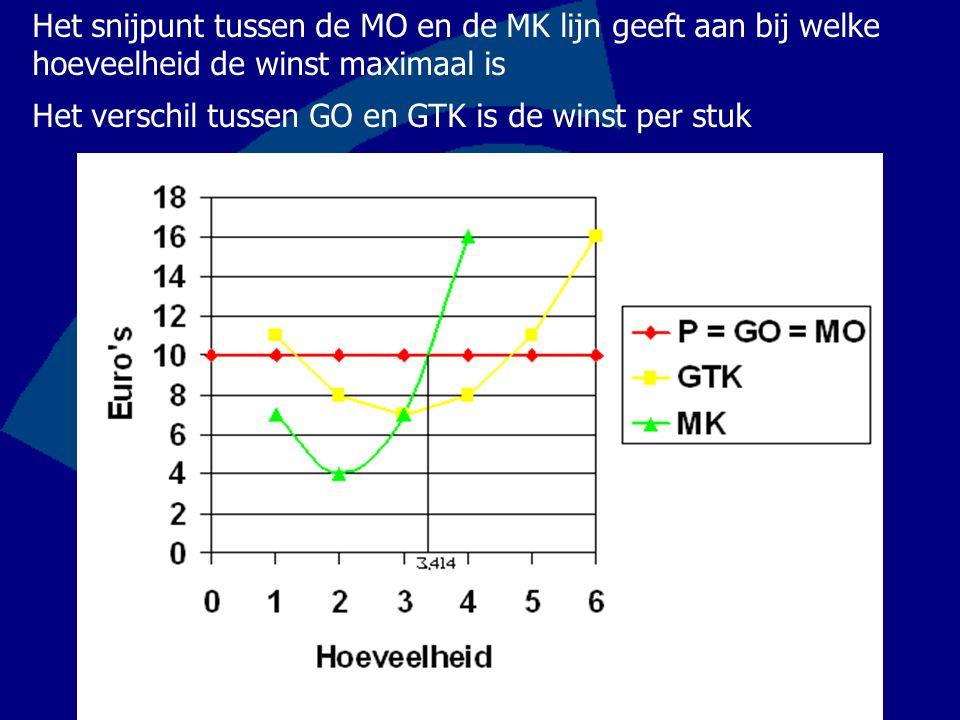Het snijpunt tussen de MO en de MK lijn geeft aan bij welke hoeveelheid de winst maximaal is