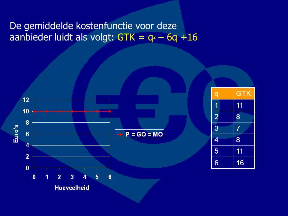 De gemiddelde kostenfunctie voor deze aanbieder luidt als volgt: GTK = q2 – 6q +16